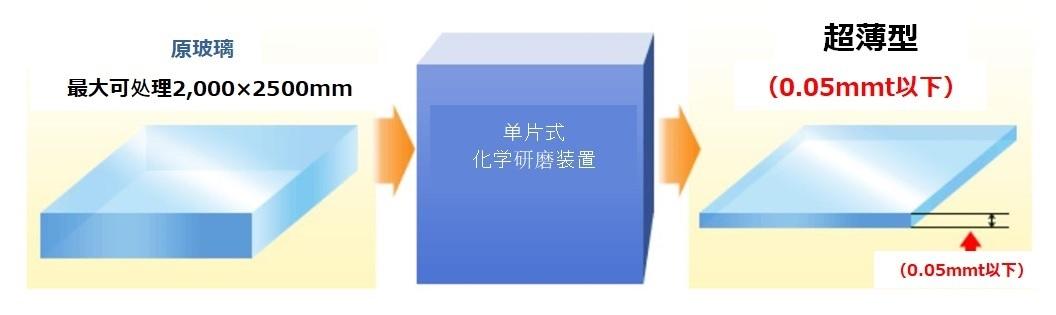 玻璃超薄型化装置【NX】的特征